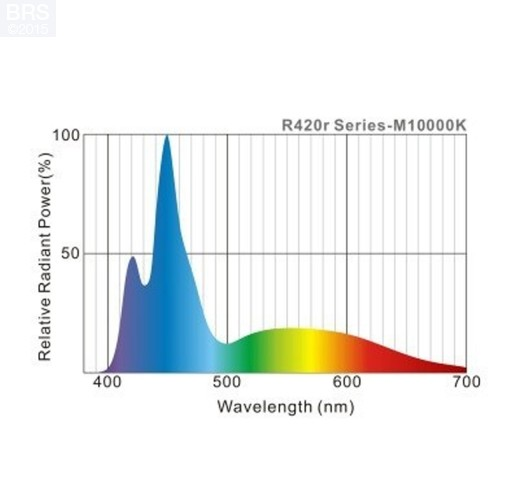 Maxspect R420R Razor LED Lighting Fixture - 10000K