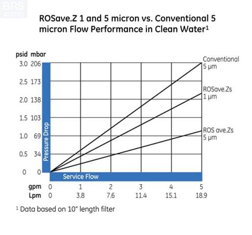Case (40) of GE ROSAVE.Z Depth Filters - 1 Micron (RO/DI)