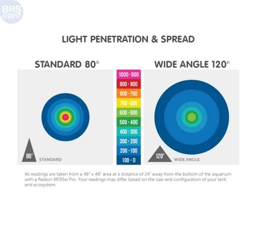 EcoTech Marine Wide Angle Lens Kit