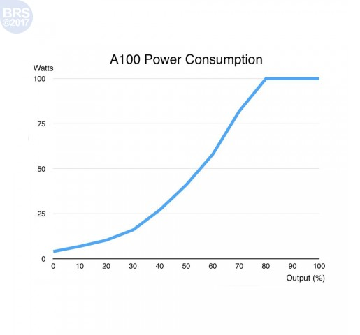Abyzz A100 - With Controller