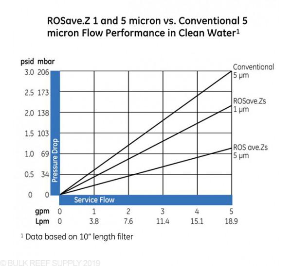 Case (40) of GE ROSAVE.Z Depth Filters - 5 Micron (RO/DI)