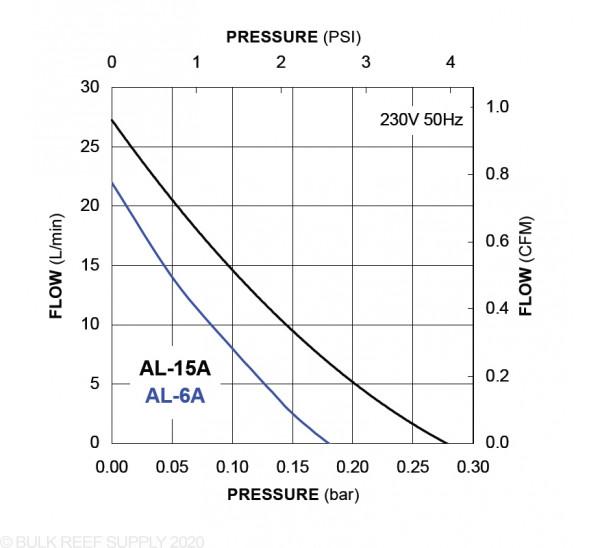 Alita Industries AL-6SA In-Line Vacuum Air Pump