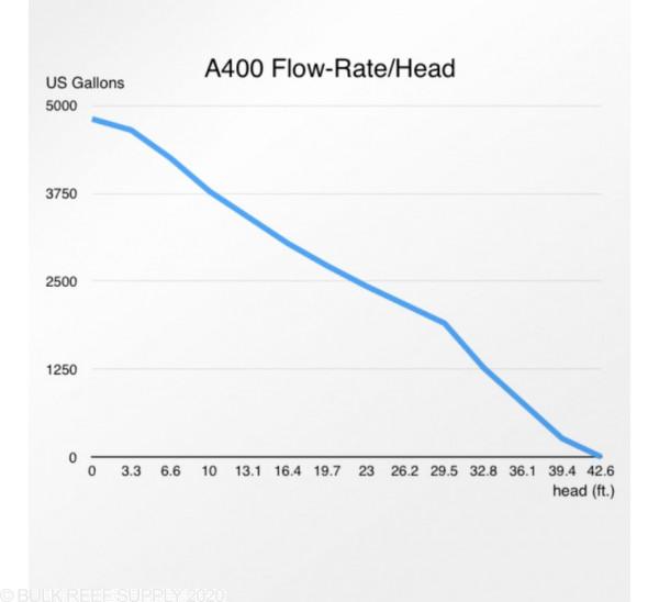 A400 IPU Controllable DC Pump (4,900 GPH) - Abyzz