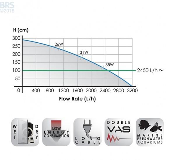 Rossmont Riser AC Return Pump Controllable Title